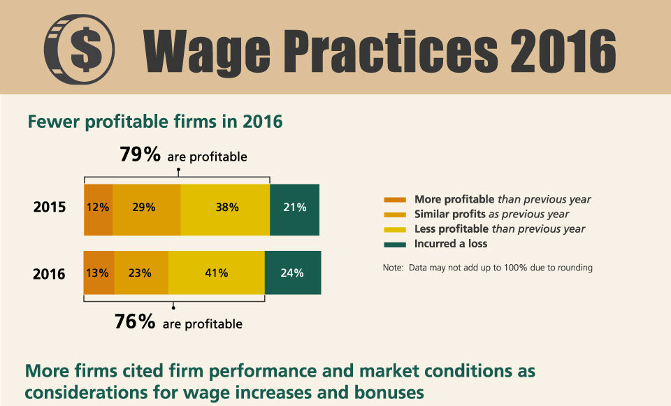 Wage Practices 2016